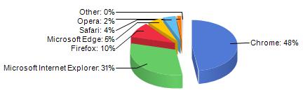 La diffusione dei browser desktop nel 2016